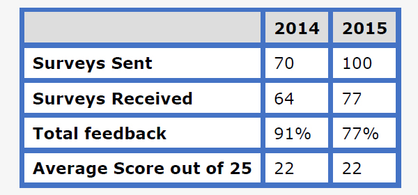 /News Items/2015_Customer_Satisfaction_Chart_1