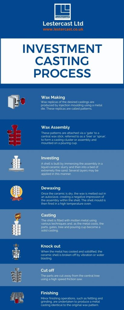 Investment Casting Infographic